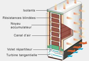 Chauffage electrique radiateur electrique seche serviette prix discount - Radiateur pierre refractaire prix ...