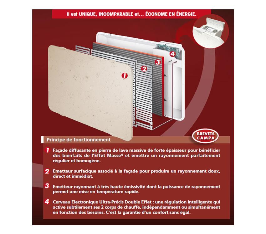 radiateur pierre de lave radiateur en pierre de lave la pierre volcanique au radiateur campa. Black Bedroom Furniture Sets. Home Design Ideas
