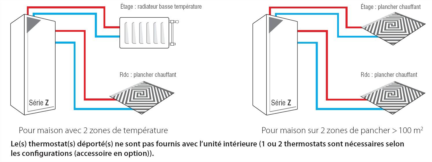 Radiateur basse temperature atlantic gallery of maradja connect gris anthracite vertical - Comment reconnaitre un radiateur basse temperature ...